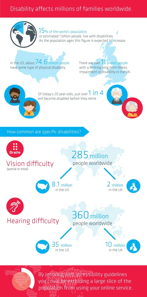 Disability infographic - source: Usablenet